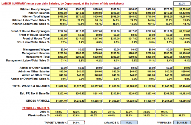 restaurant weekly sales and labor workbook spreadsheet