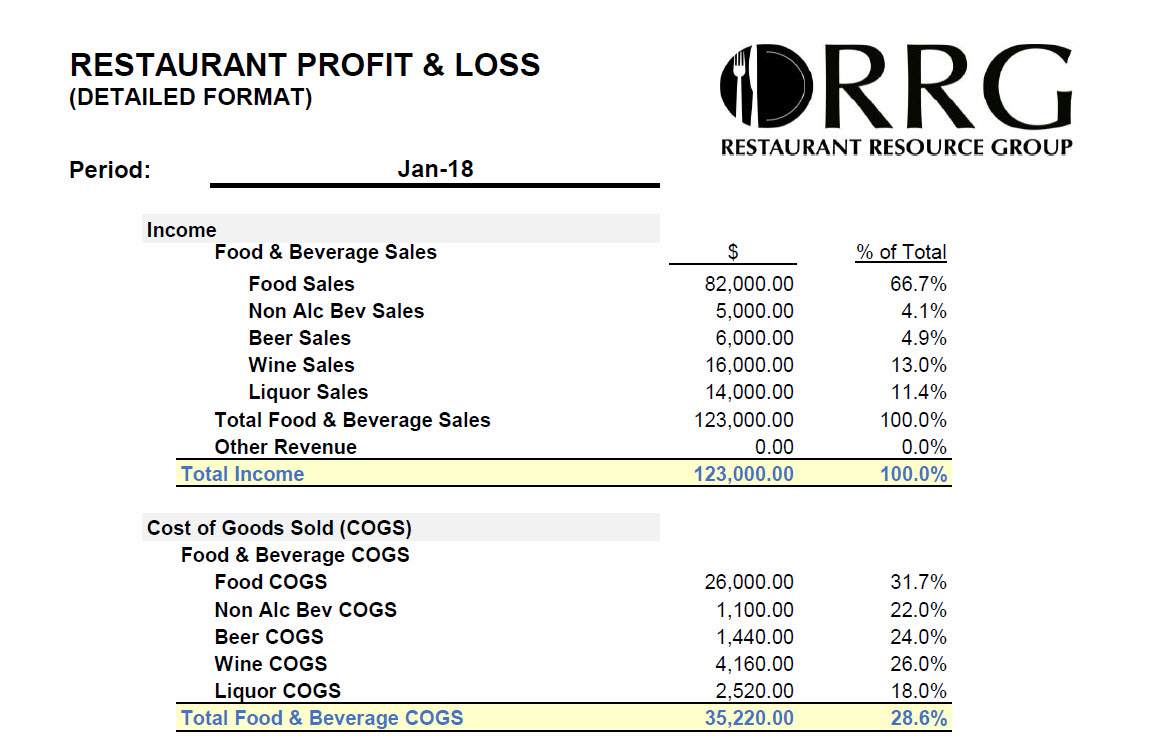 restaurant resource group  the importance of monthly restaurant financial reporting